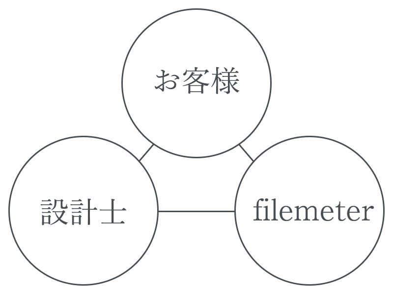 filemeter・設計士・お客様
